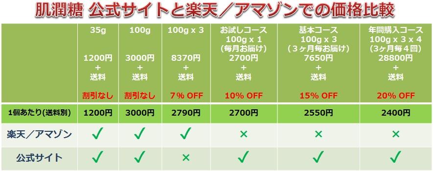 肌潤糖 公式サイト 楽天 アマゾン 購入コース 比較