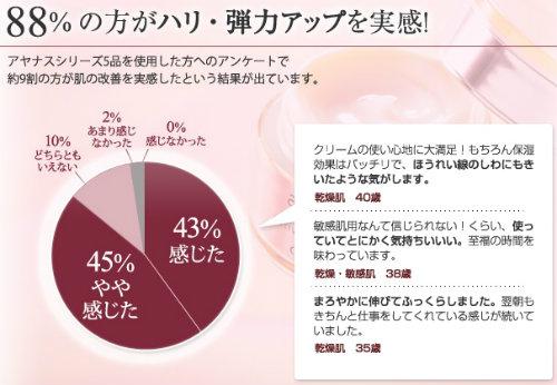 アヤナス 口コミ評判 88%がハリと弾力を実感