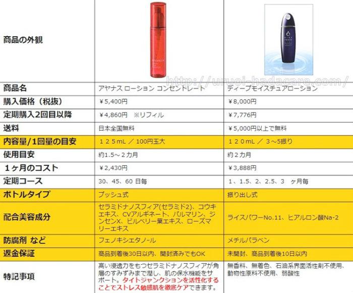 アヤナスとライスフォース 化粧水の違い 比較